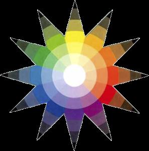 Roue des couleurs de Johannes Itten